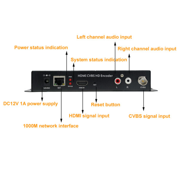 H.264 HDMI CVBS Encoder