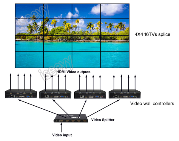 4 channels video wall controller 2x2 cascade connection