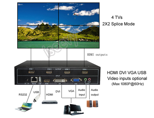 4 channels video wall controller 2x2 connection