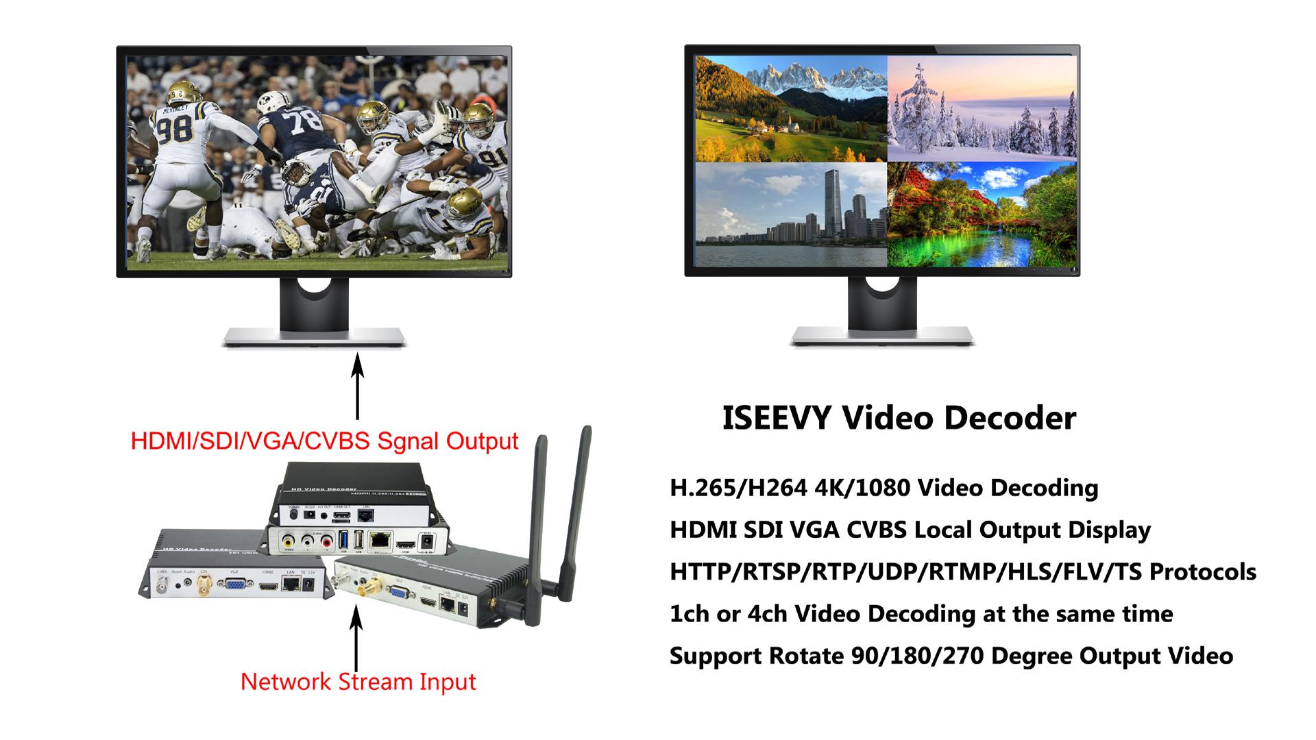 ISEEVY HDMI SDI VGA CVBS H.265 H.264 4K Video Decoder